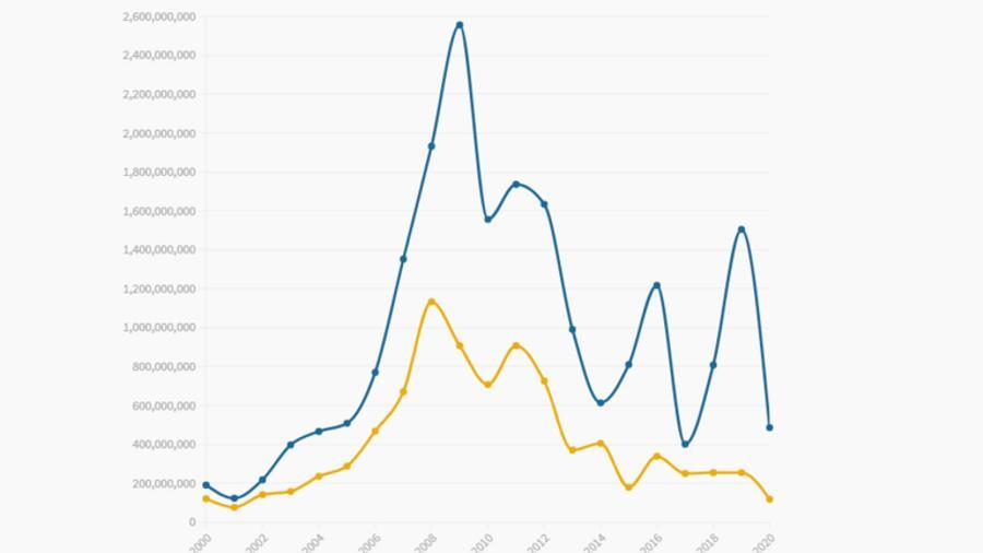 Օտարերկրյա ուղղակի ներդրումները 2000-2020 թվականներին. ամփոփ տվյալներ