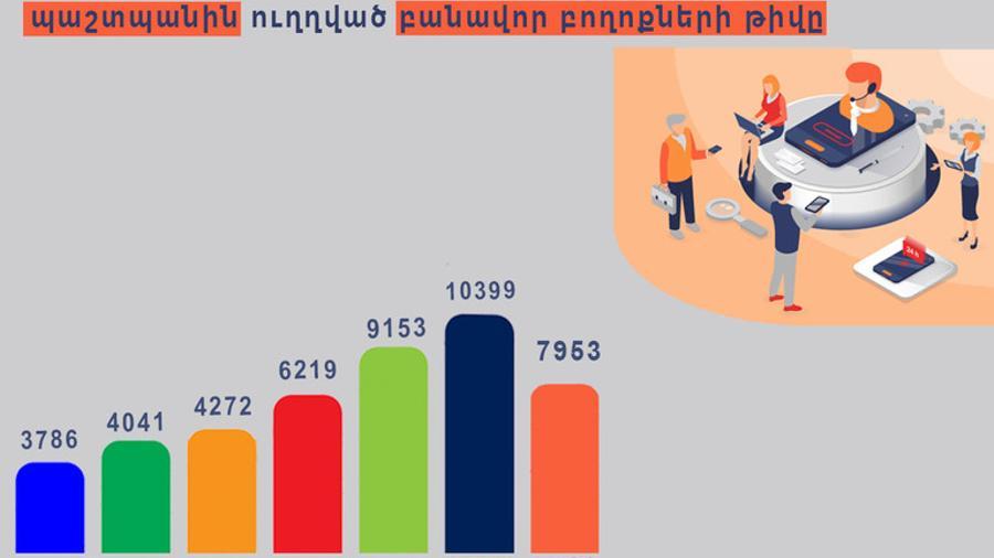 Մարդու իրավունքների պաշտպանն այս տարի ստացել է 7953 բանավոր բողոք