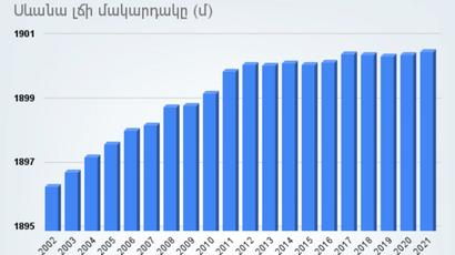 Սևանա լճի մակարդակը և լճից ջրառները 2002-2021 թվականներին․ ամփոփ տվյալներ